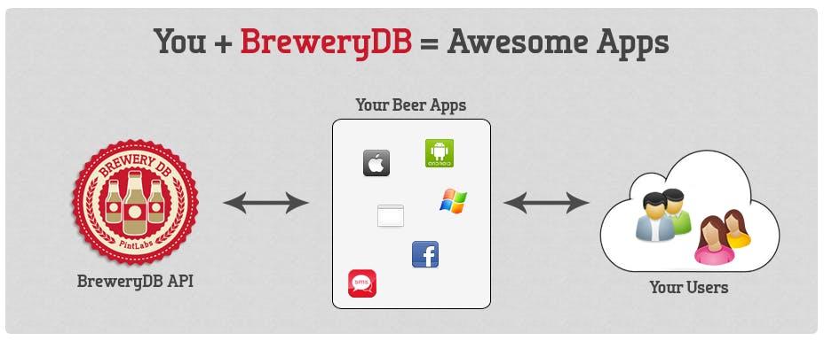 Context diagram from BreweryDB.com