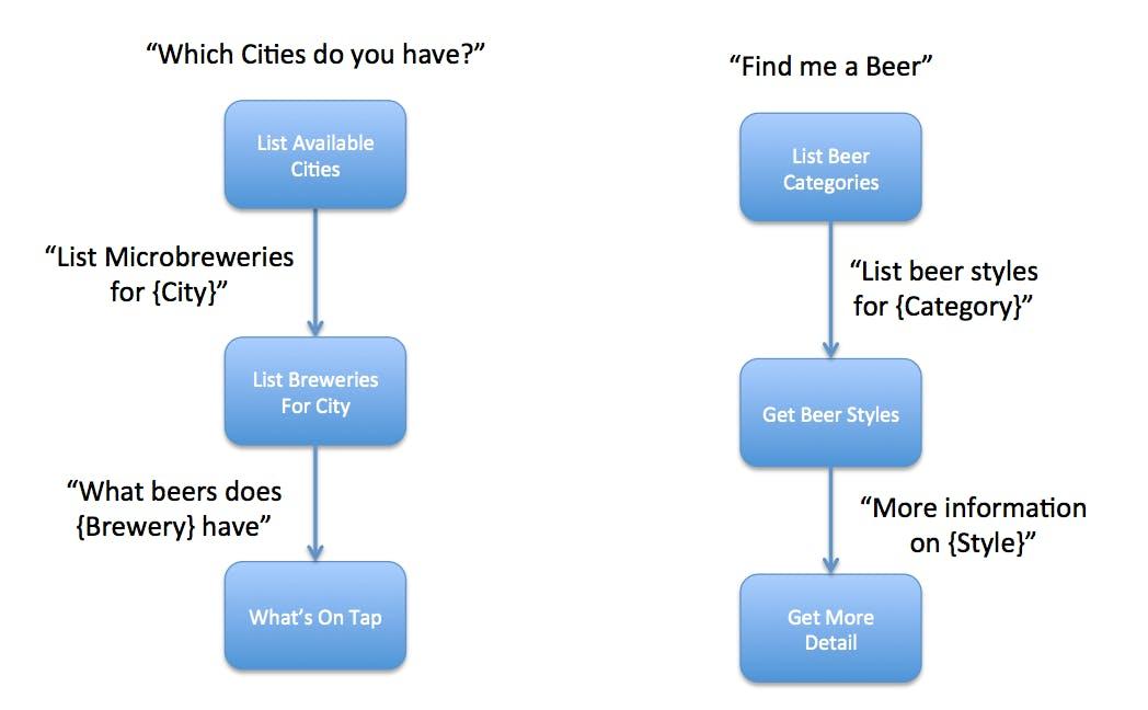 Voice User Flow for BeerBot