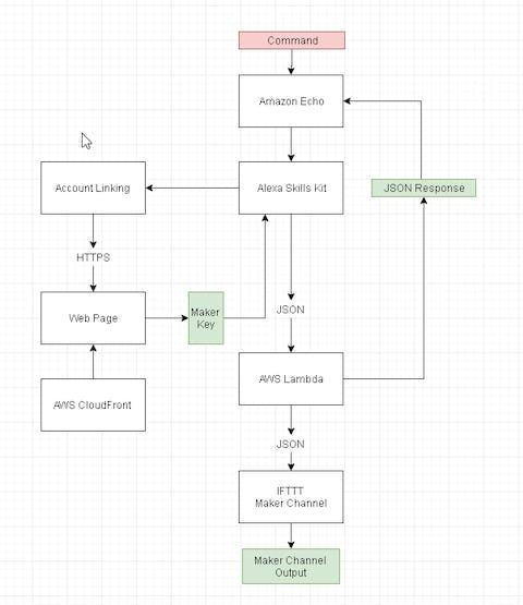 service flow diagram