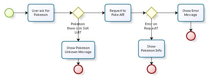 Unofficial Pokedex - Alexa Skill - Hackster io