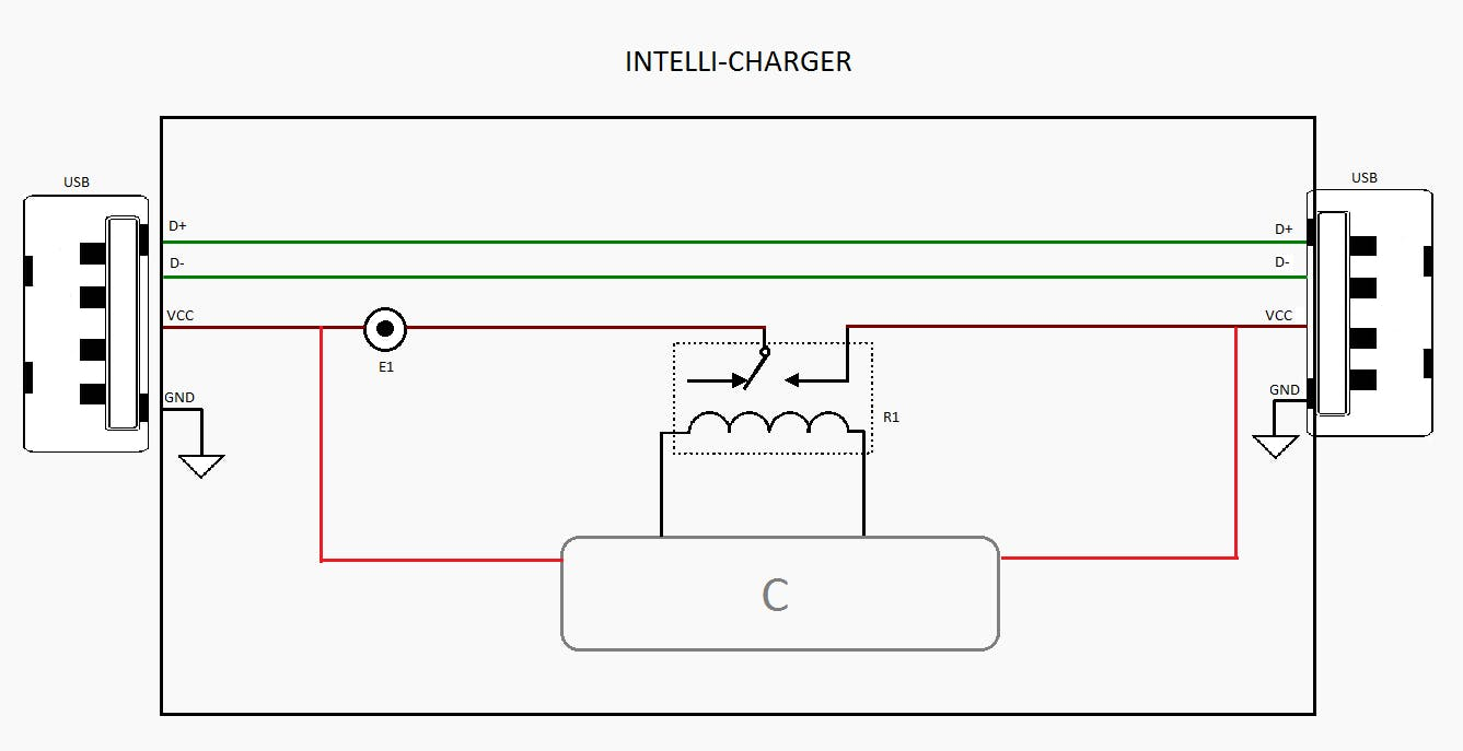 Top-Level Diagram of Intelli-Charger- I/Os are USB, C is controller