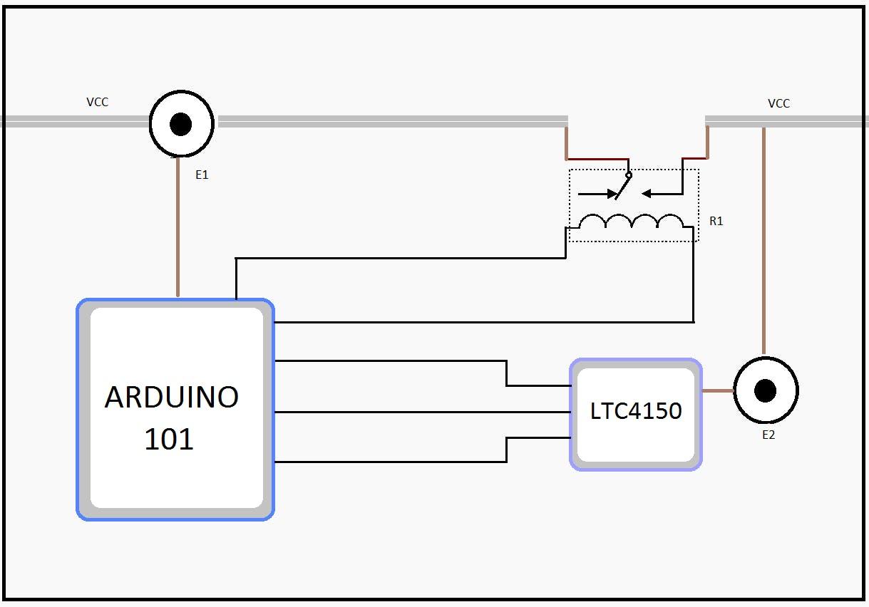Functional Diagram of C