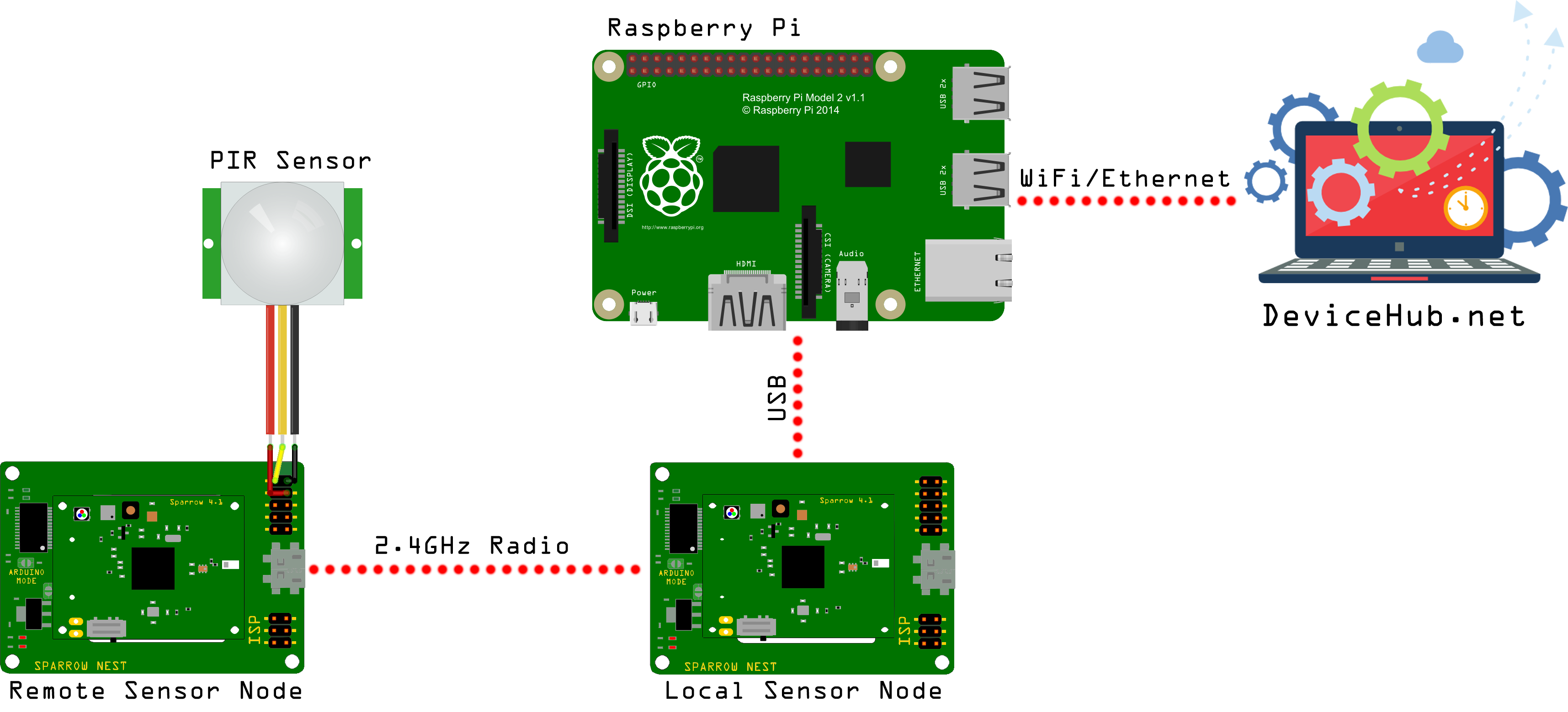 Home Monitoring With Wireless Sensor Nodes - Hackster io