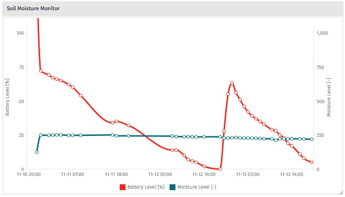 Some test sample data from my kitchen as plotted in the Losant cloud service. Not yet battery-optimized and deployed. (To save power, can lower reporting frequency and also clock speed of the Dash)