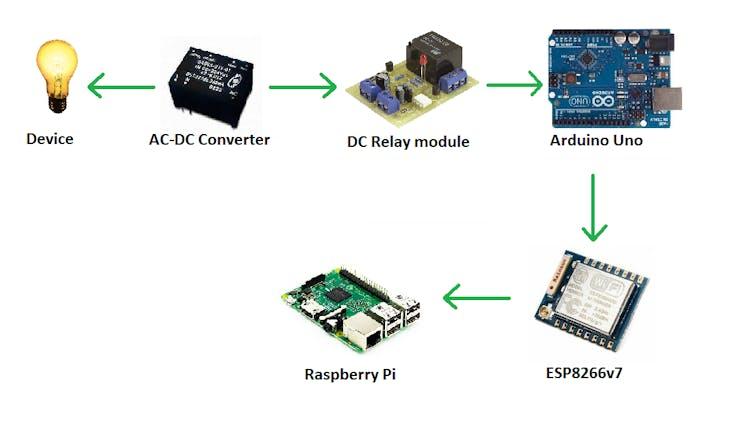 hardware connection diagram
