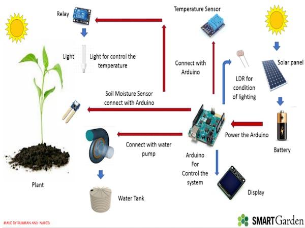Smart Garden Arduino Project Hub