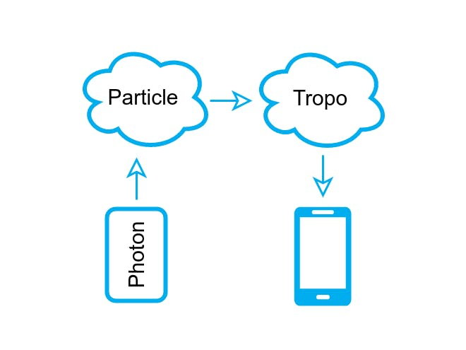 Start Sending SMS on Particle with Tropo