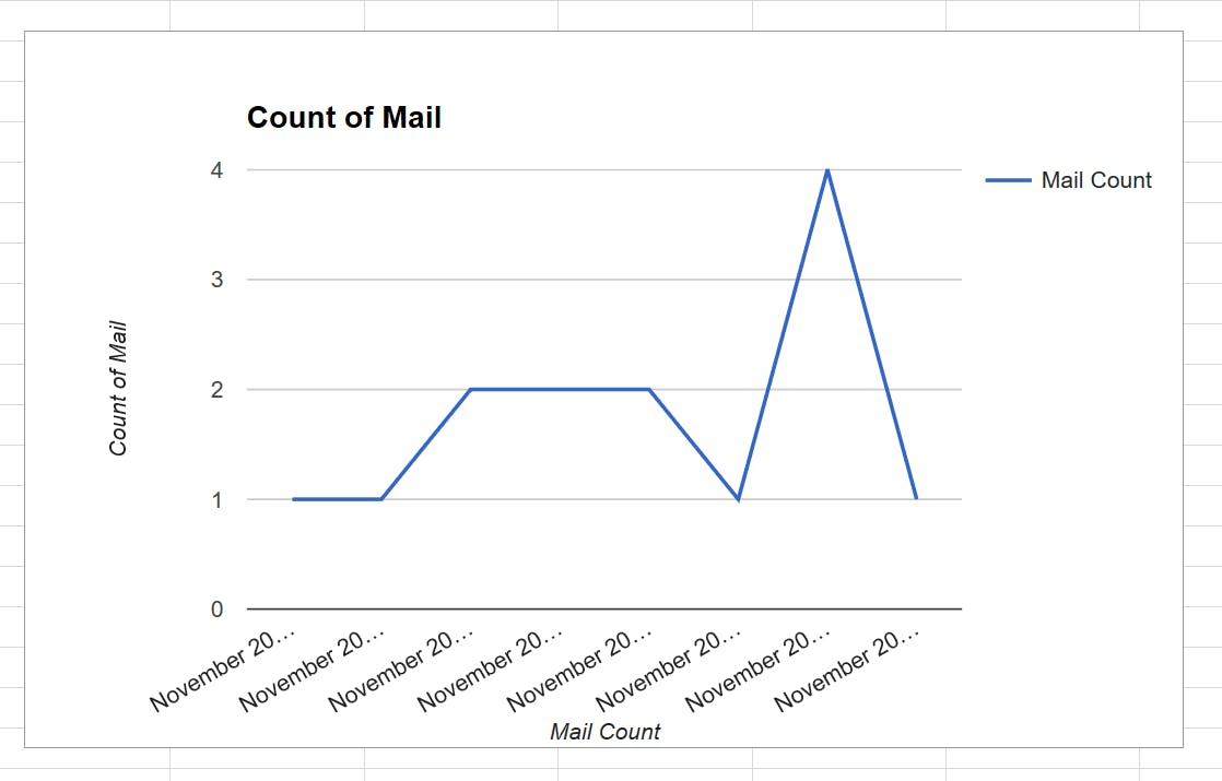 Using IFTTT to Graph Mail Against Date and Time