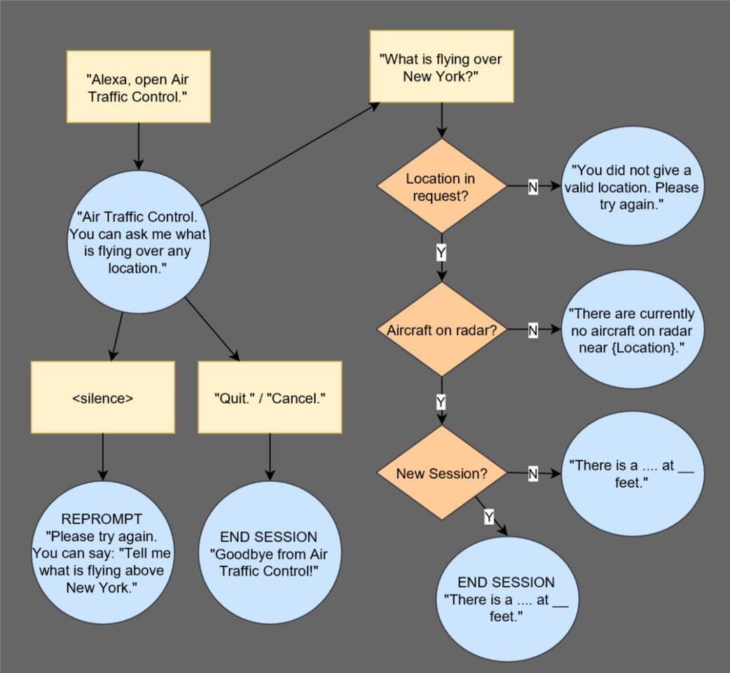 Basic VUI diagram. (Rectangles = user, circles = Alexa, rhombuses = compute logic.)