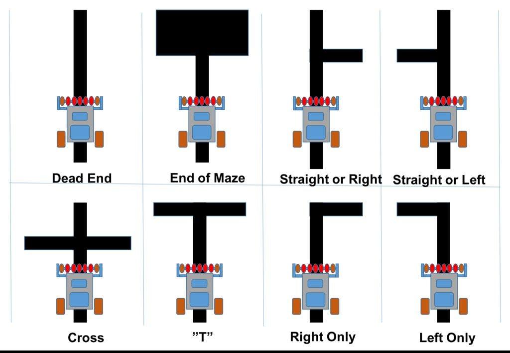 Maze Solver Robot, using Artificial Intelligence - Arduino