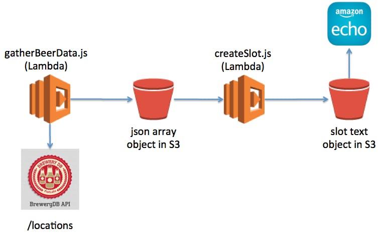 Serverless data extract process using BreweryDB API