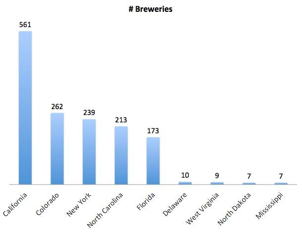 Distribution of active Microbreweries (per BreweryDB)