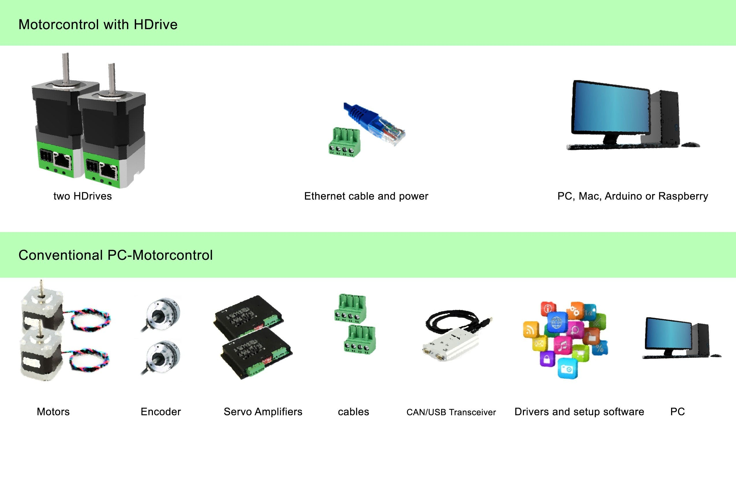 see our comparison between state of the art motor control