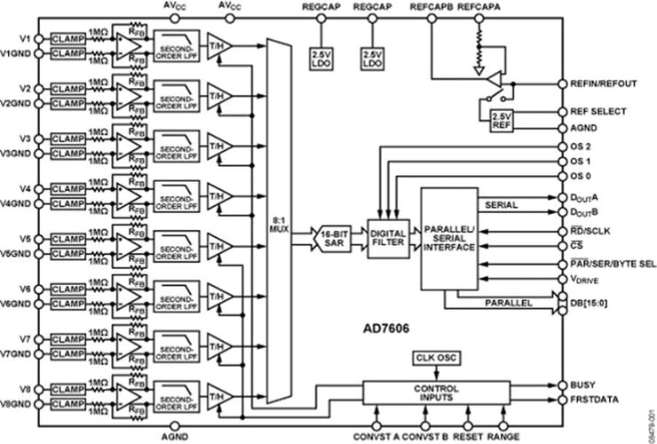 Connect AD7606 8 Channel 16 Bit ADC in 16 Bit Parallel