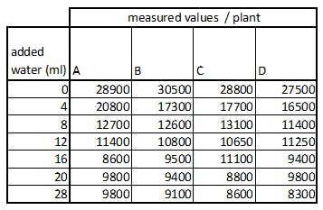 measurement results helped to determine the 5 category