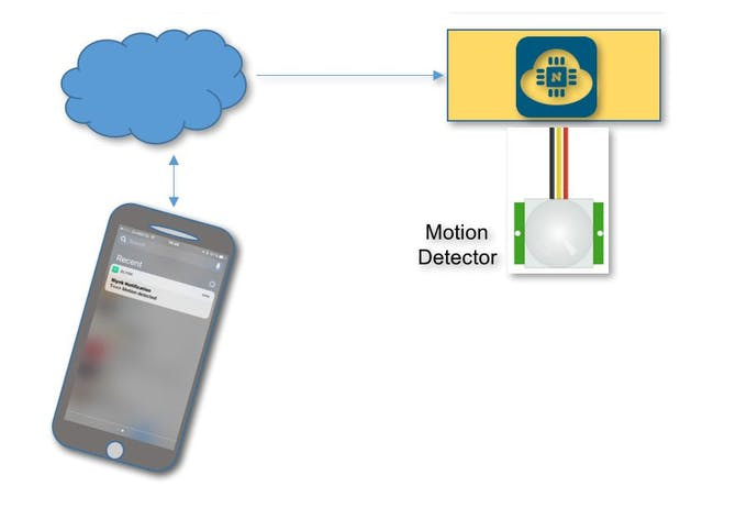 IoT Motion Detector With NodeMCU and BLYNK «