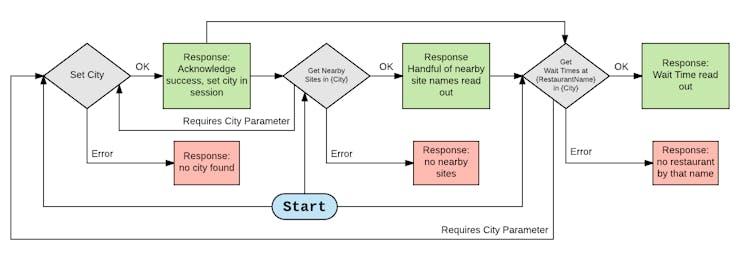 VUI Diagram: Asking for wait time at restaurant