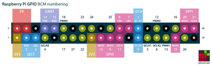 Raspberry Pi 2 GPIO header pinout diagram. Source: pinout.xyz