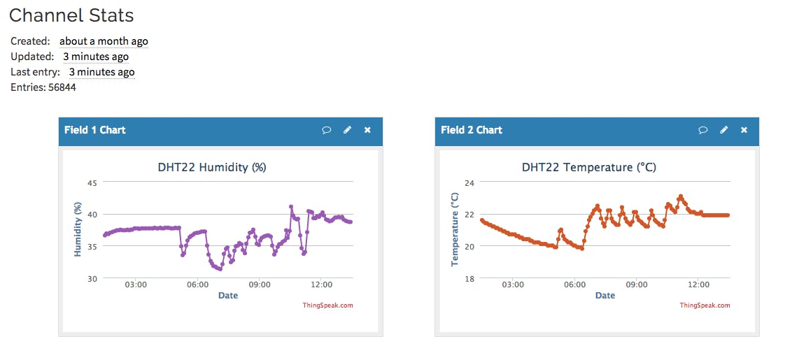 Example of temperature & humidity data being uploaded to a ThingSpeak channel.