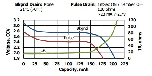 From the datasheet, a similar CR2032 usage results in an average voltage of 2.6V during its life.