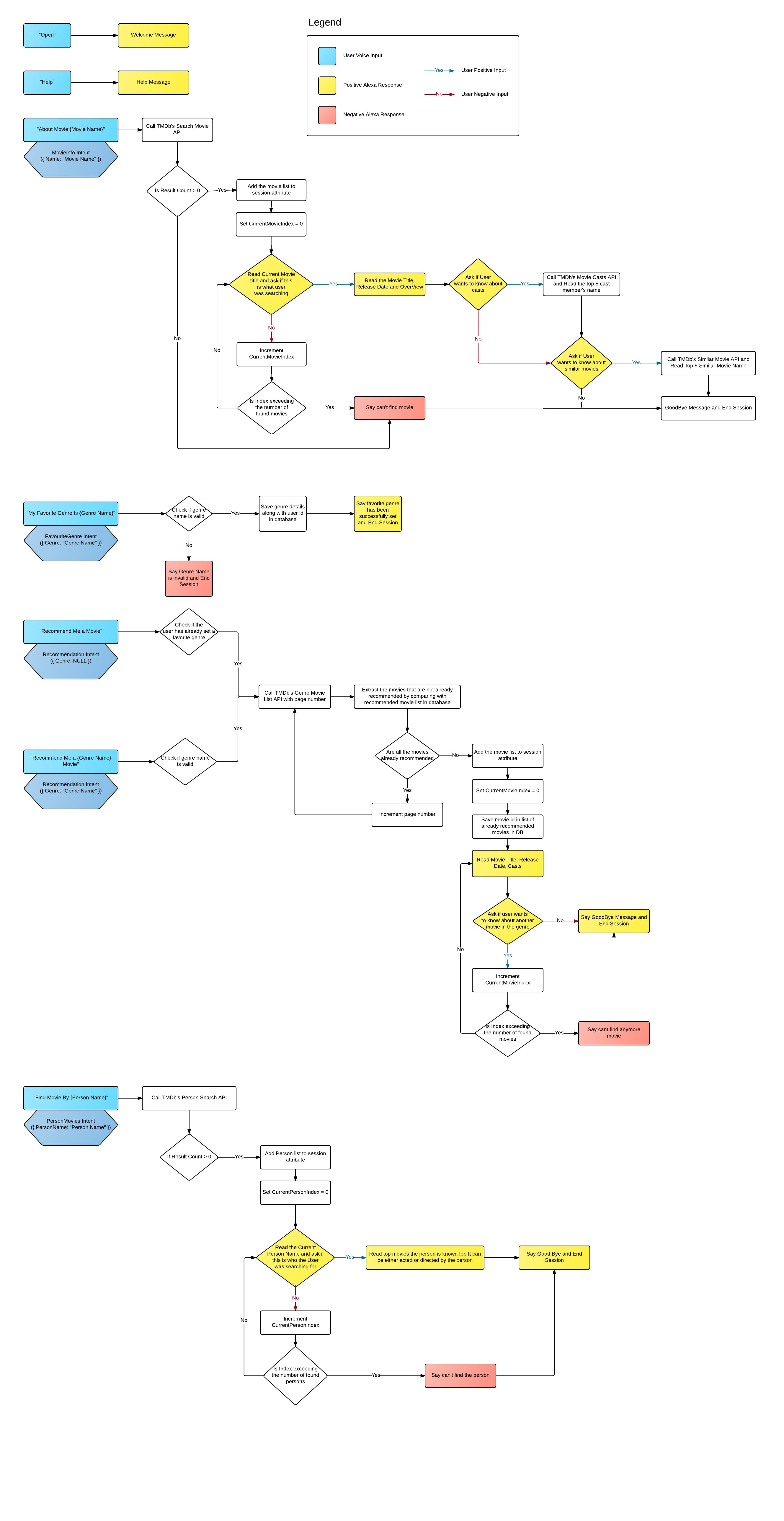 Flow Diagram (Download from Schematics of this article for clearer image)