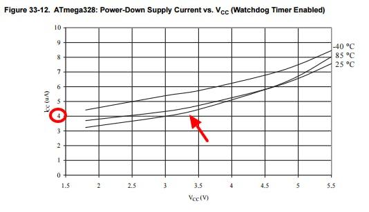 MCU at sleep + watchdog @ 3.3V = ±4.2uA