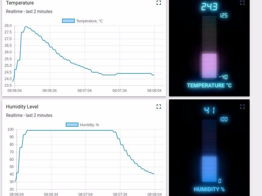 Temperature Dashboard Using Arduino UNO, ESP8266 And MQTT