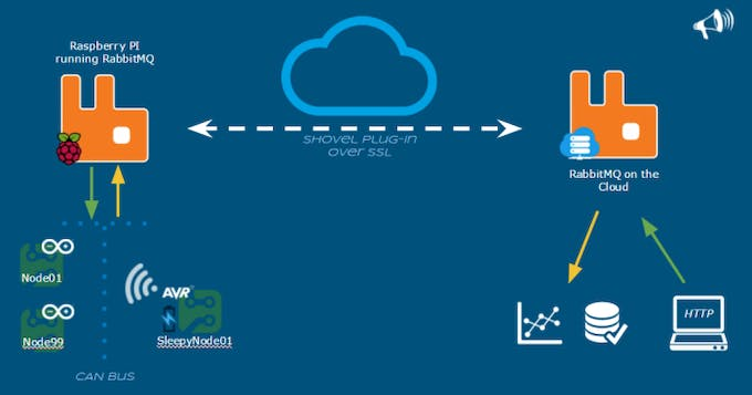 A full gateway-to-cloud approach using RabbitMQ as transport.