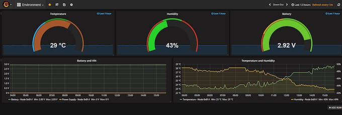 Grafana dashboard showing Temperature, Humidity and Battery Voltage.