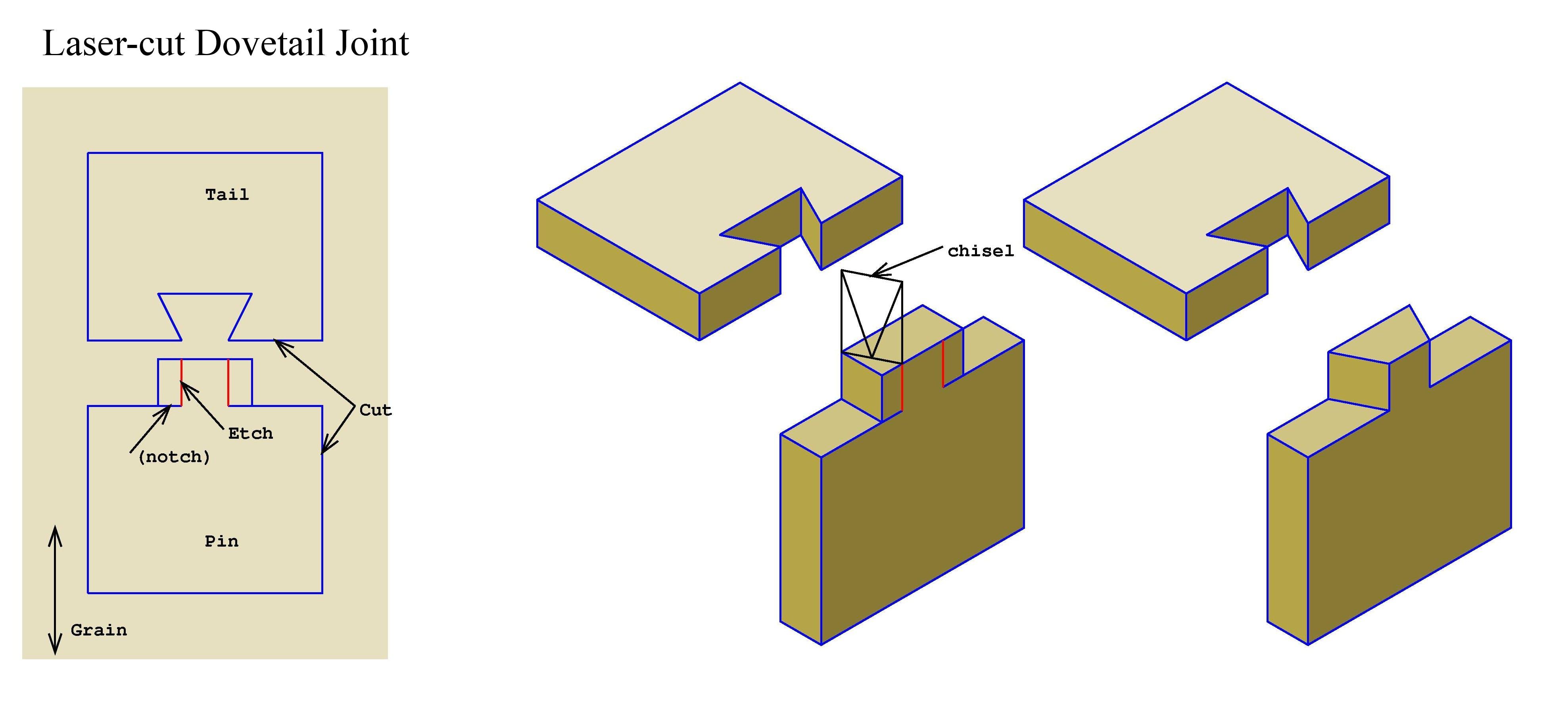 Laser-cut dovetails