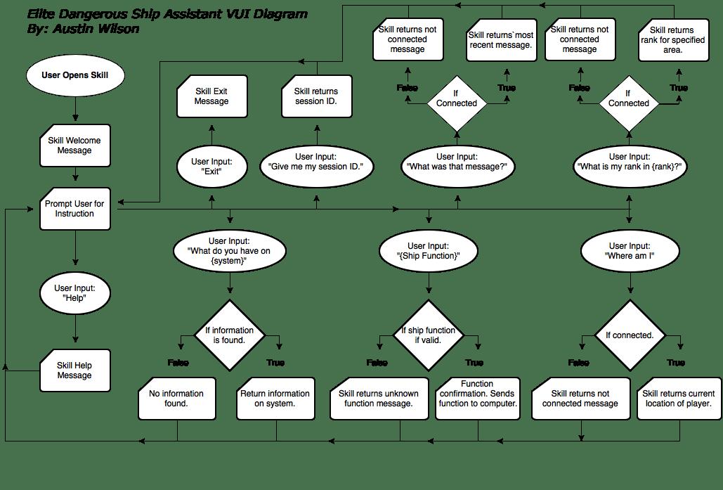 Elite Dangerous Ship Assistant VUI Diagram