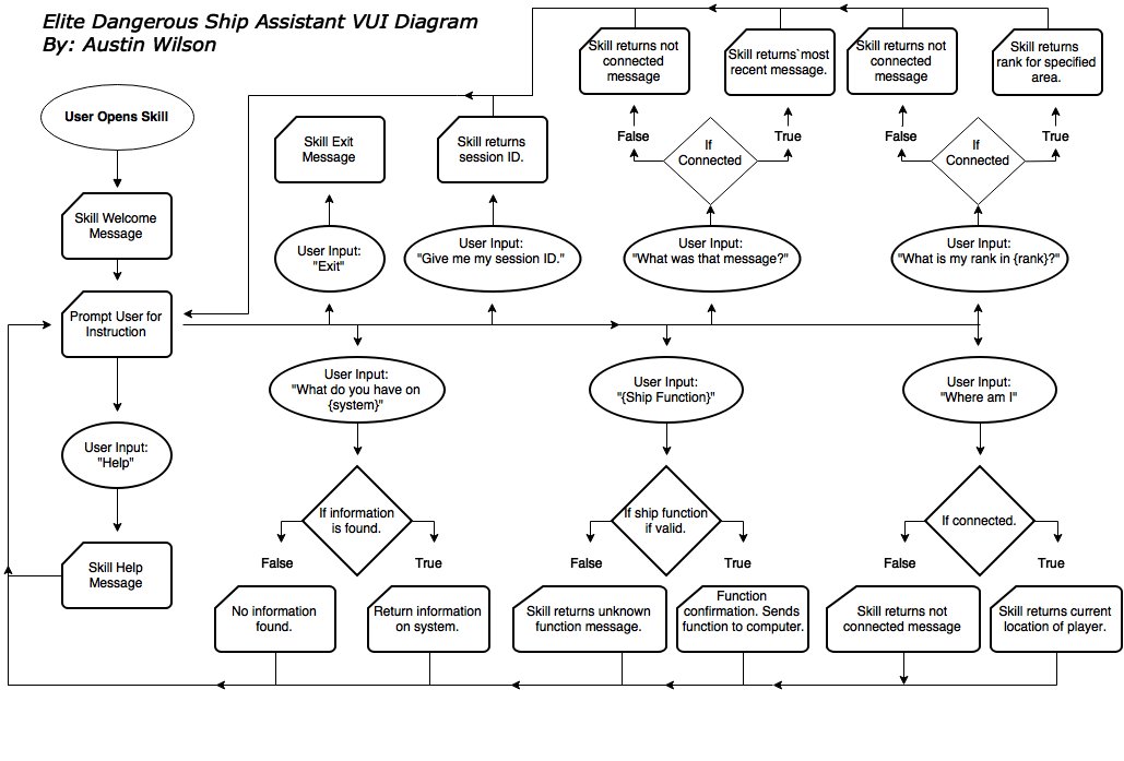 Elite Dangerous Ship Assistant VUI Diagram