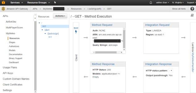 API Gateway full content access
