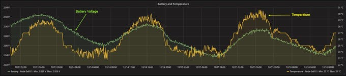 Battery voltage reading varies as much as 0.1V, following the ambient temperature changes.