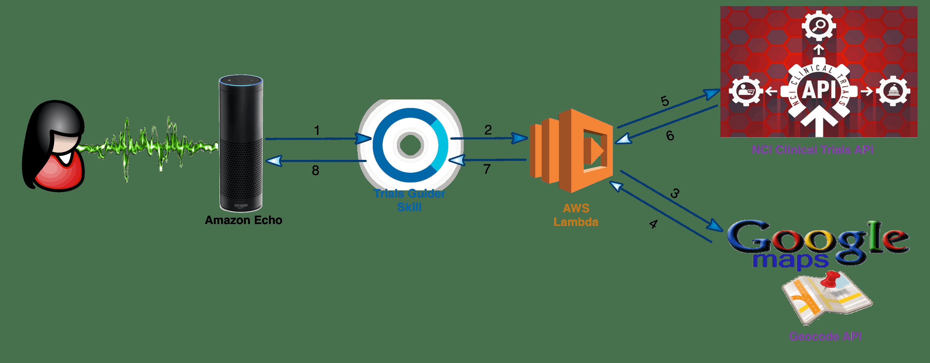 Trials Guider Architecture