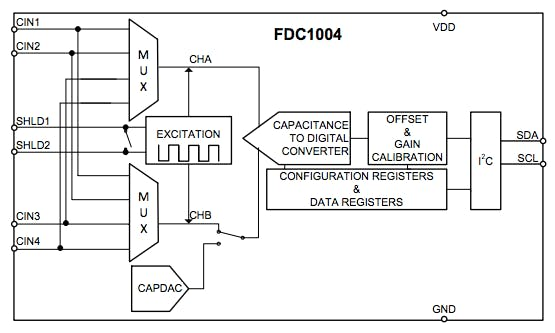 The internal block diagram of the FDC 1004 (Source: Texas Instruments FDC1004 datasheet)