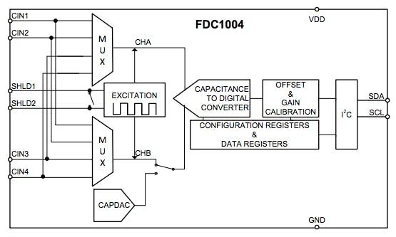 Non-contact Capacitive Liquid Level Sensing using FDC1004