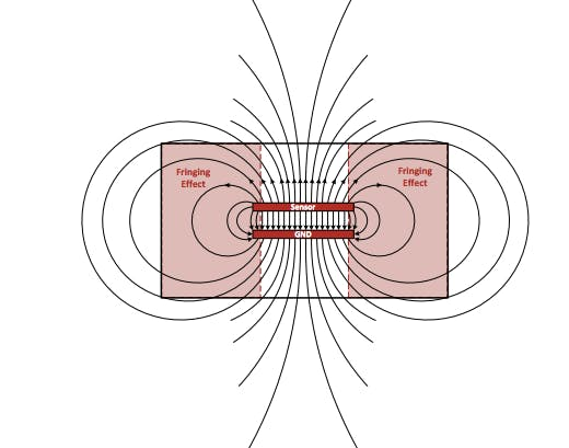 "Electric fields and the fringing effect (Courtesy: Texas Instruments Application Note ""Capacitive Sensing - How it Works"")"