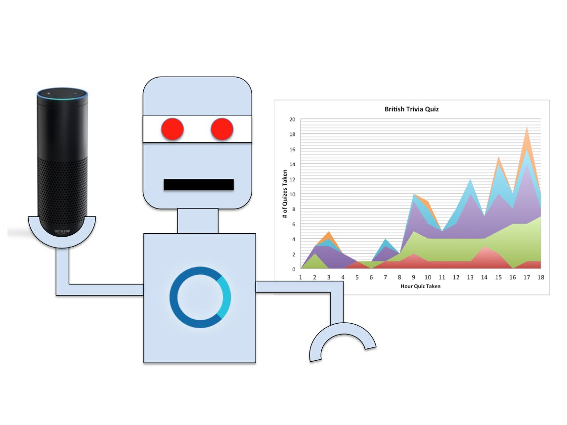 Easily Add Analytics to Improve Any Alexa Skill