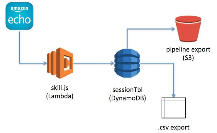 Serverless architecture for adding detailed analytics