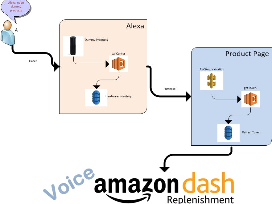 Voice Dash replenishment service