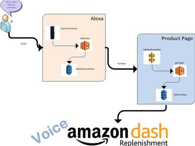 Voice Dash replenishment service