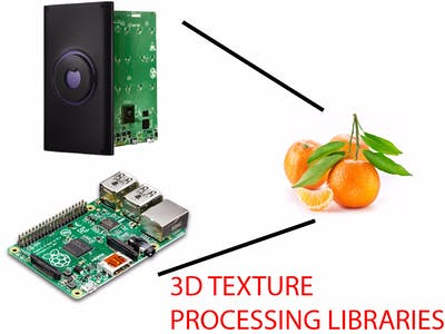 3D Image Processing