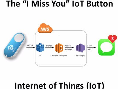 "The ""I Miss You"" IoT Button"