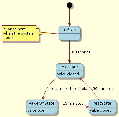 Finite State Machine of one of the valves