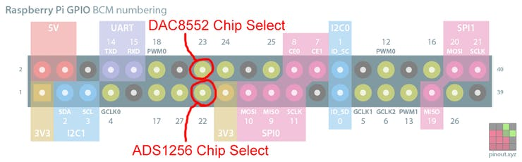 "The Raspberry Pi GPIO pins, showing the ""chip select"" pins"