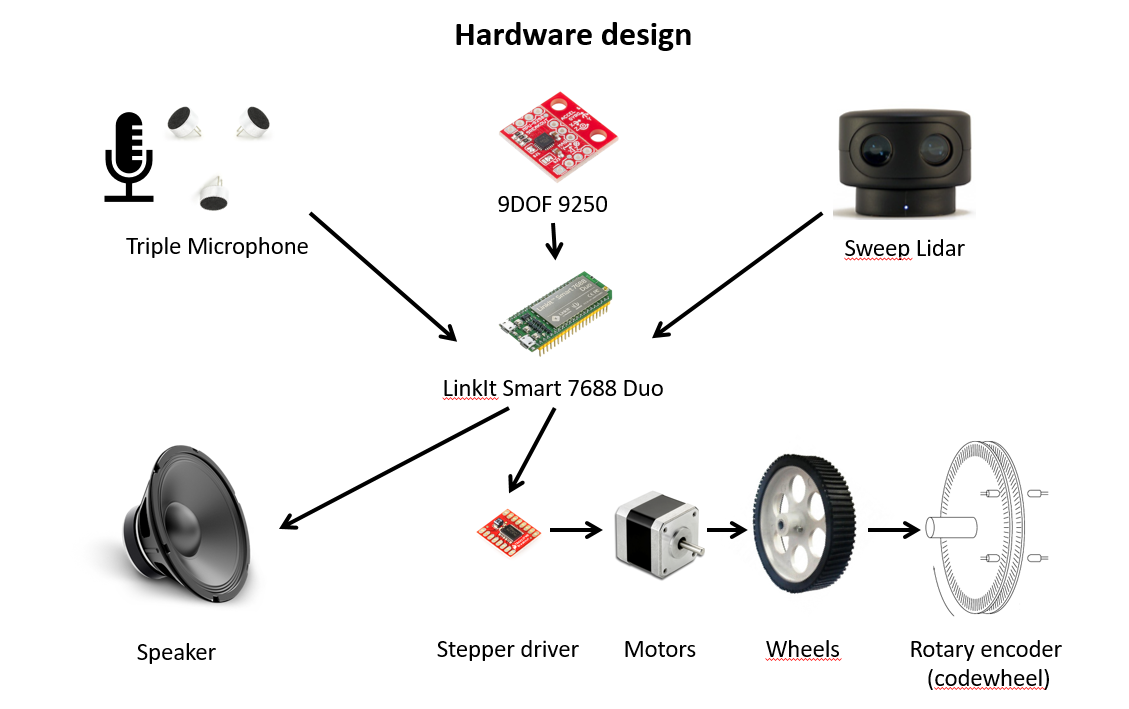 The Autonomous Home Robot - Hackster io