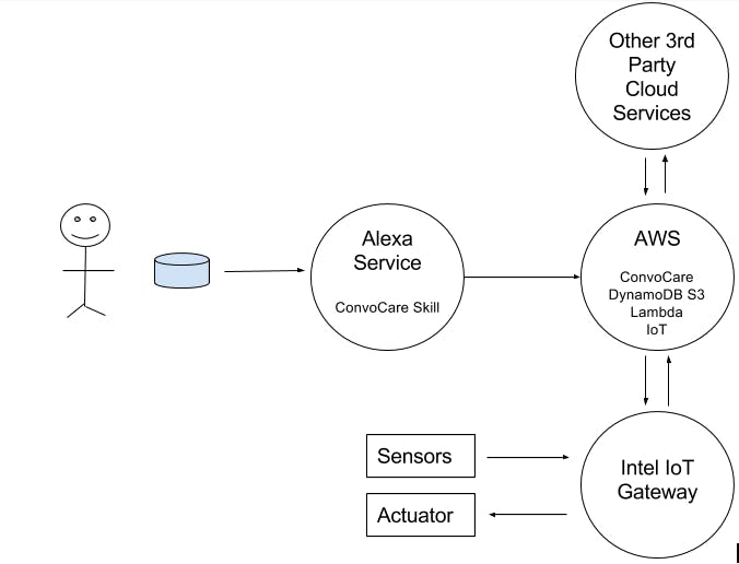 e-health app with IoT integration for an interoperable platform