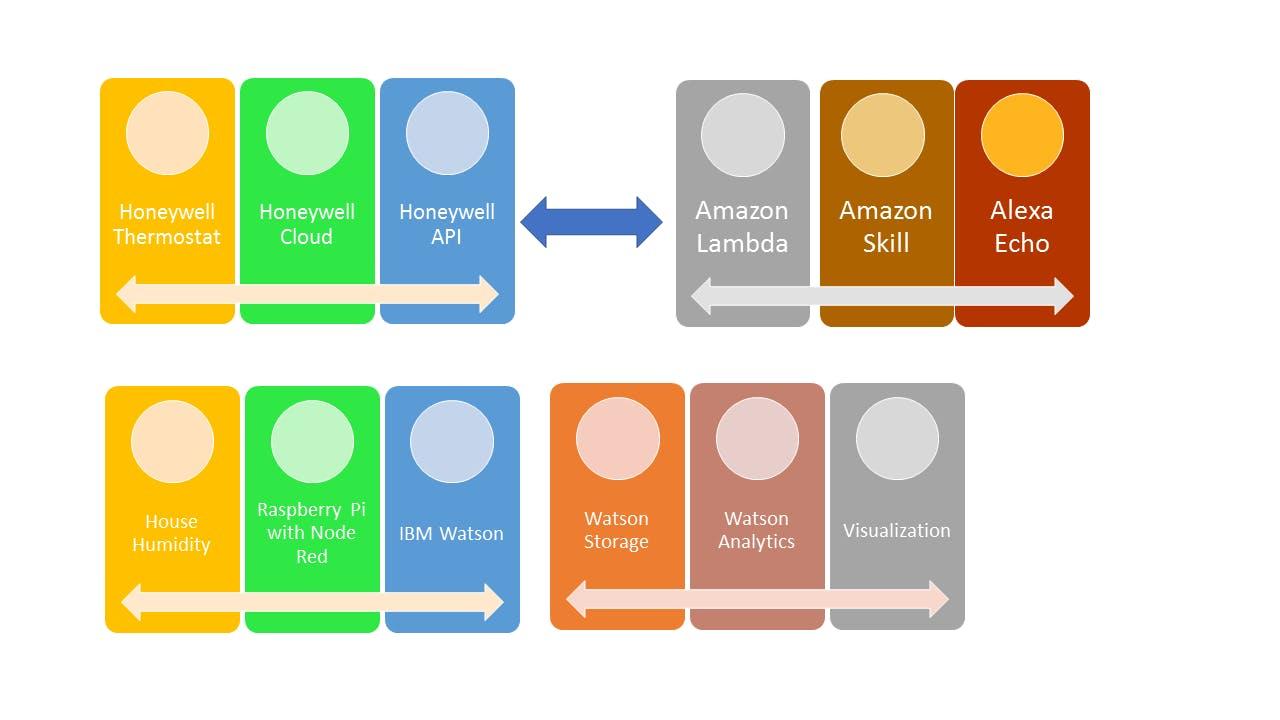 Figure 1. Smart Home Information Flow