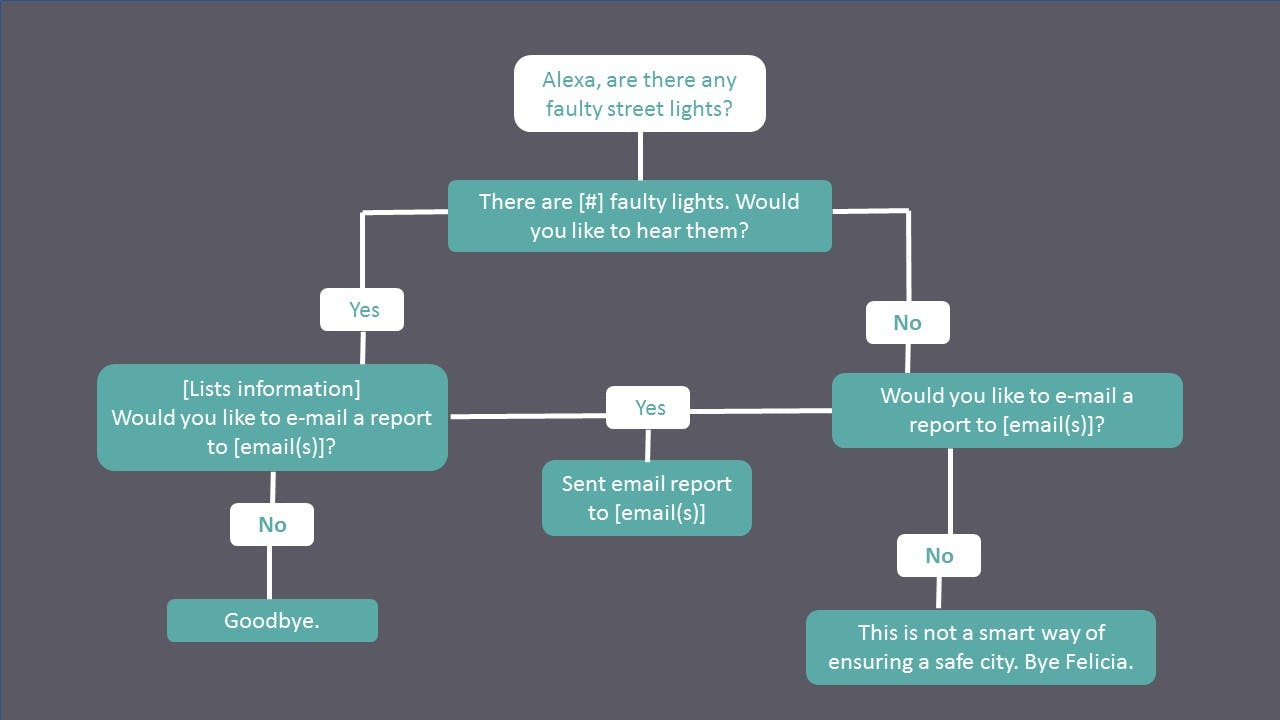 Street Analysis Decision Tree